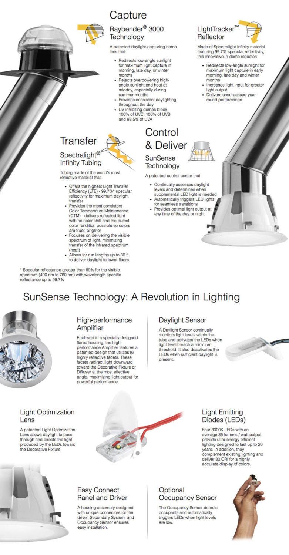 Solatube Smart LED System Technology - Brisbane Skylights